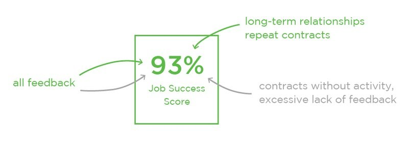 make money on Upwork - Job Success Score