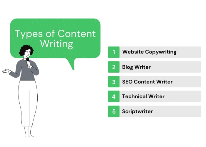 content writer Type of Content Writing